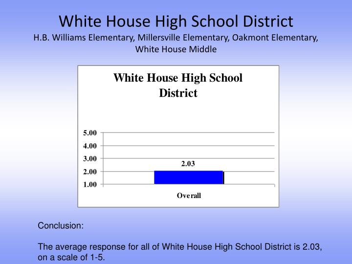 White House High School District