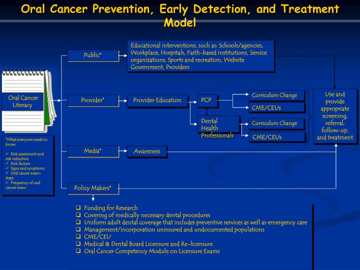 Oral Cancer Prevention, Early Detection, and Treatment Model