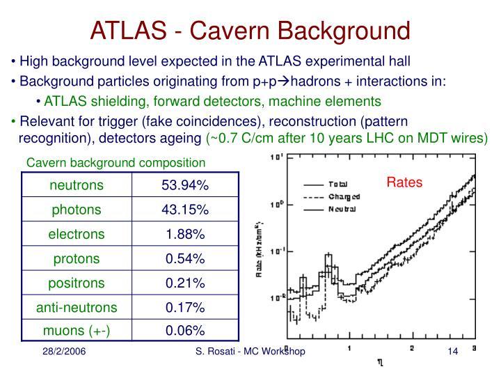 ATLAS - Cavern Background