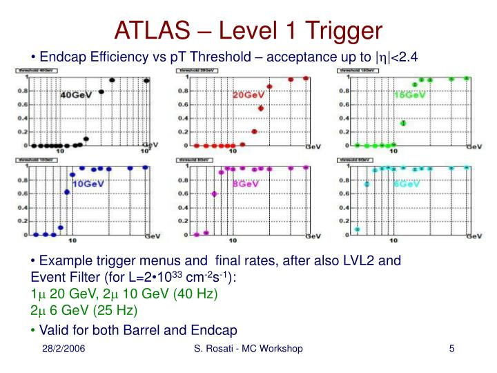 ATLAS – Level 1 Trigger