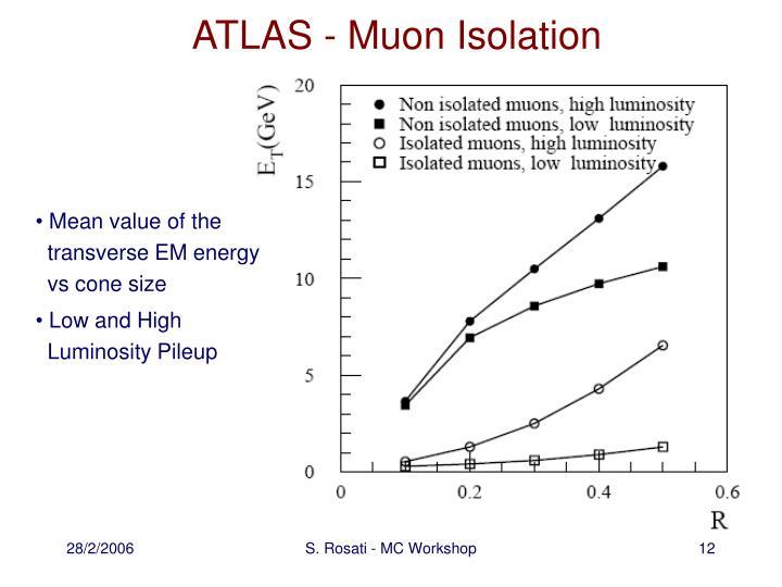 ATLAS - Muon Isolation