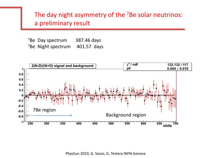 The day night asymmetry of the
