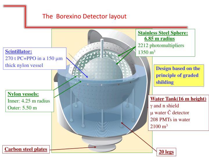 The  Borexino Detector layout