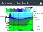 oxygen ingress face quantity