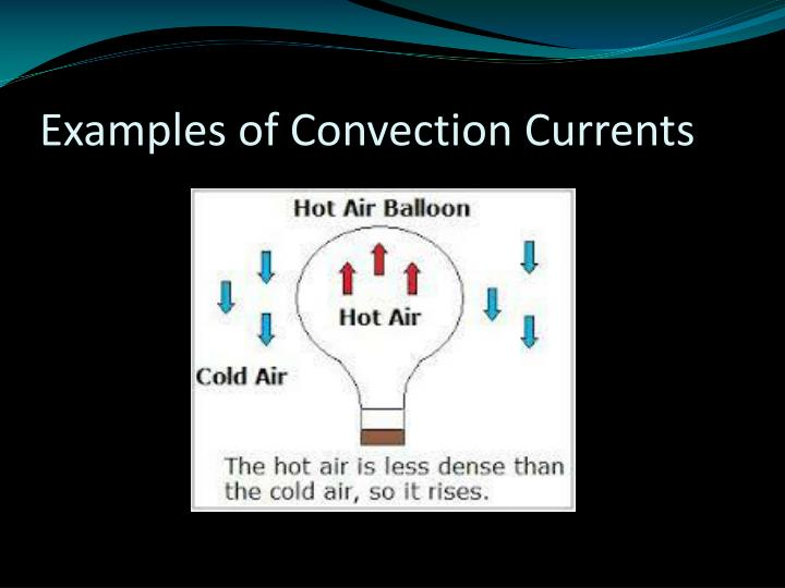 Examples of Convection Currents
