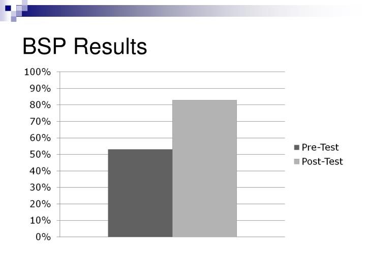 BSP Results