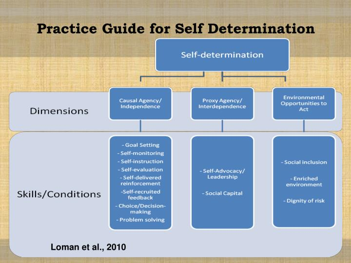 Practice Guide for Self Determination