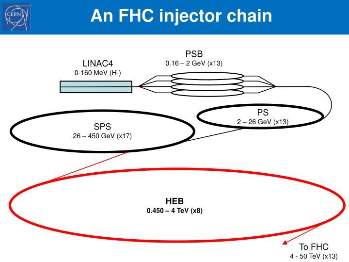 An FHC injector chain