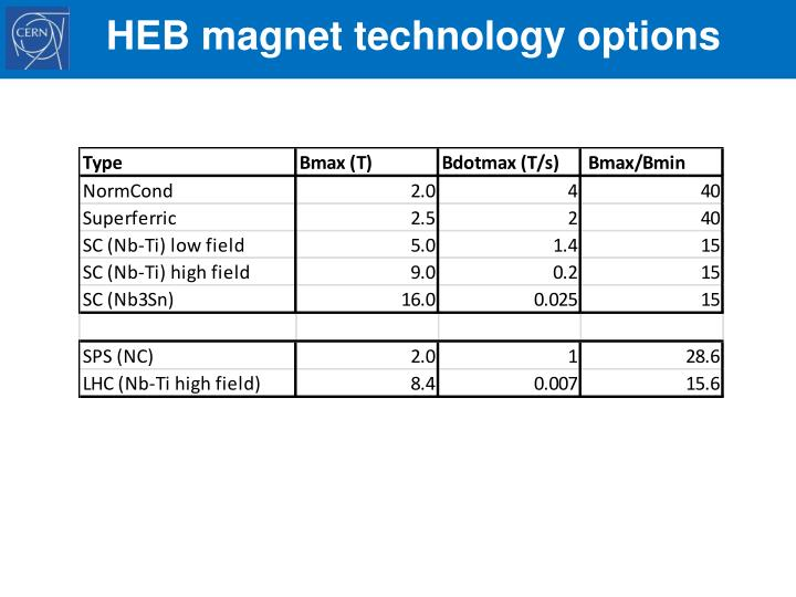 HEB magnet technology options