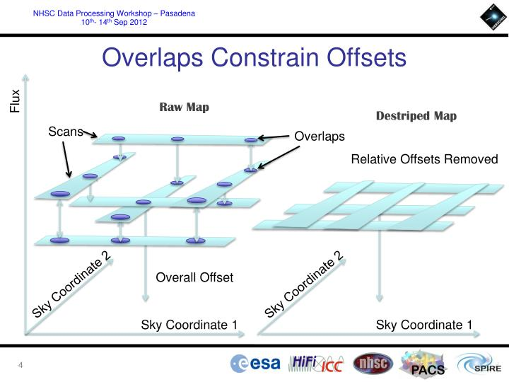 Overlaps Constrain Offsets