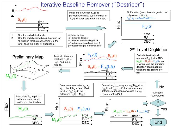 Iterative Baseline Remover (