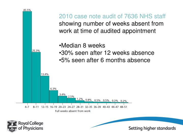 2010 case note audit of 7636 NHS staff