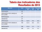tabela dos indicadores dos resultados de 2013