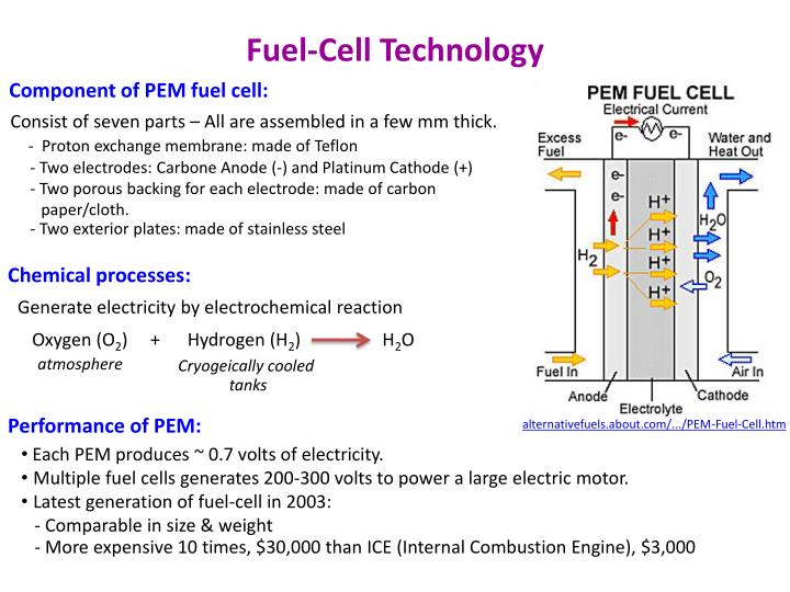 Fuel-Cell Technology
