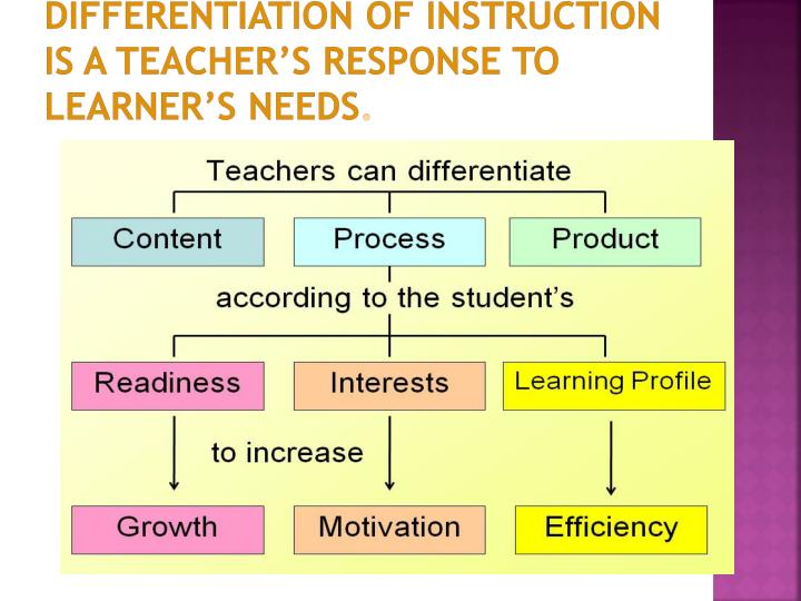 Differentiation of Instruction is a teacher's response to learner's needs