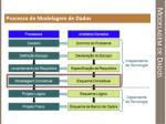 modelagem de dados3