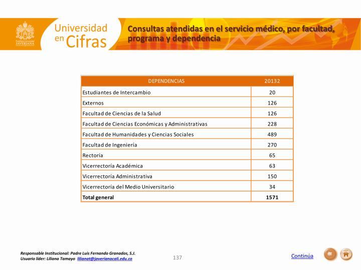 Consultas atendidas en el servicio médico, por facultad, programa y dependencia