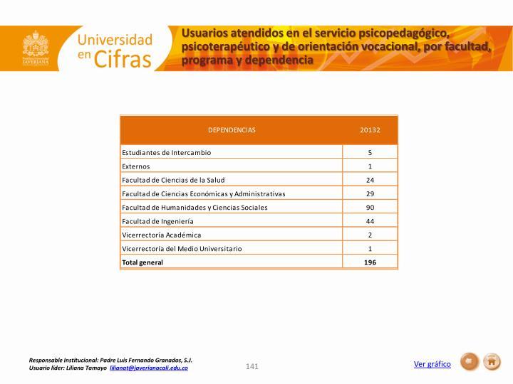 Usuariosatendidos en el servicio psicopedagógico, psicoterapéutico y de orientación vocacional, por facultad, programa y dependencia