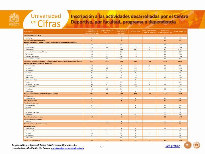 Inscripción a las actividades desarrolladas por el Centro Deportivo, por facultad, programa o dependencia