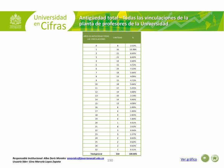 Antigüedad total - Todas las vinculaciones de la planta de profesores de la Universidad
