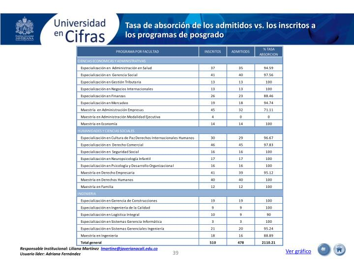 Tasa de absorción de los admitidos vs. los inscritos a los programas de posgrado