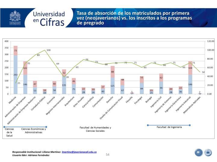 Tasa de absorción de los matriculados por primera vez (neojaverianos) vs. los inscritos a los programas de pregrado