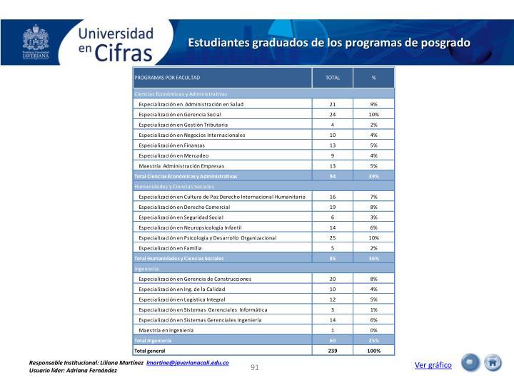 Estudiantes graduados de los programas de posgrado
