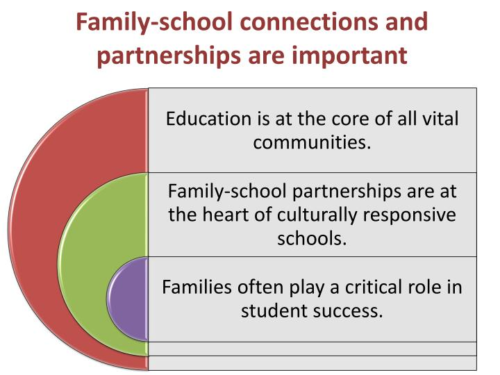 Family-school connections and partnerships are important