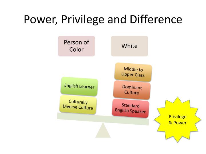 Power, Privilege and Difference