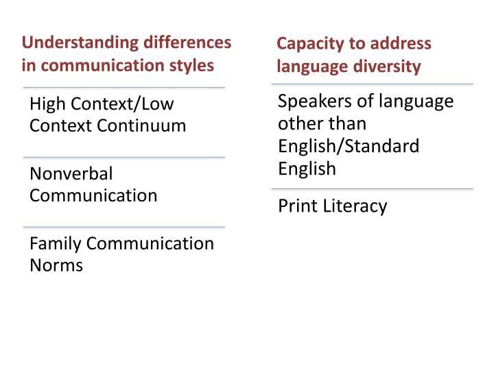Capacity to address language