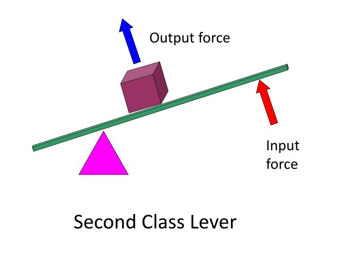 Output force