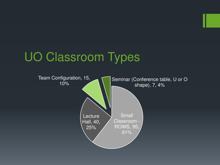 UO Classroom Types