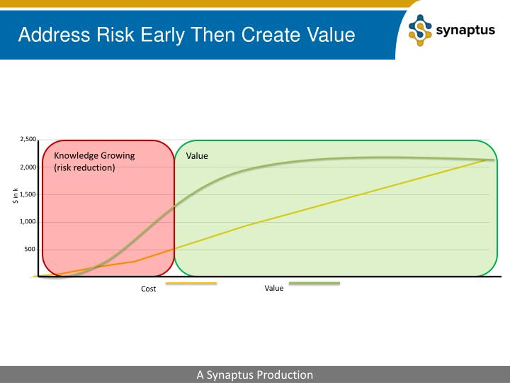 Address Risk Early Then Create Value