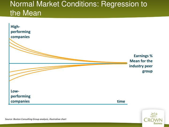 Normal Market Conditions: Regression to the Mean