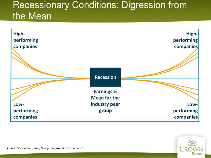 Recessionary Conditions: Digression from the Mean