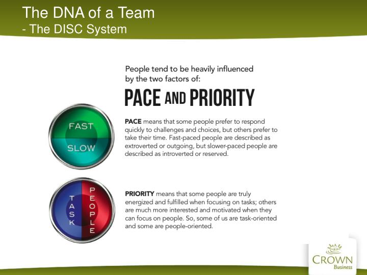 The DNA of a Team