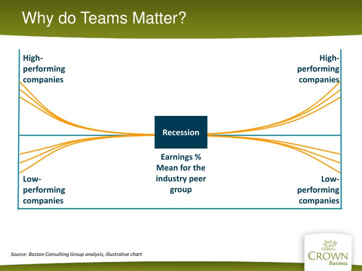 Why do Teams Matter?