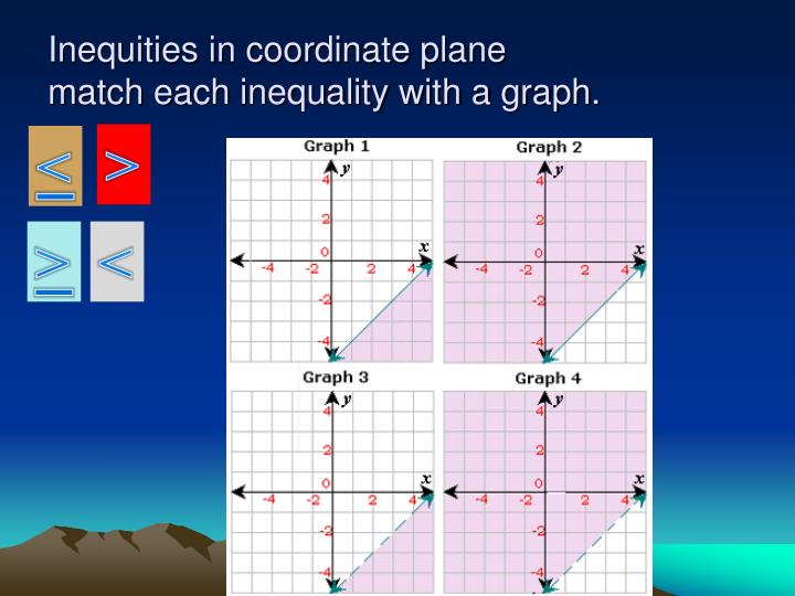 Inequities in coordinate plane