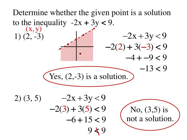 Determine whether the given point is a solution