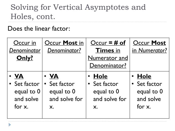 Solving for Vertical Asymptotes and Holes, cont.