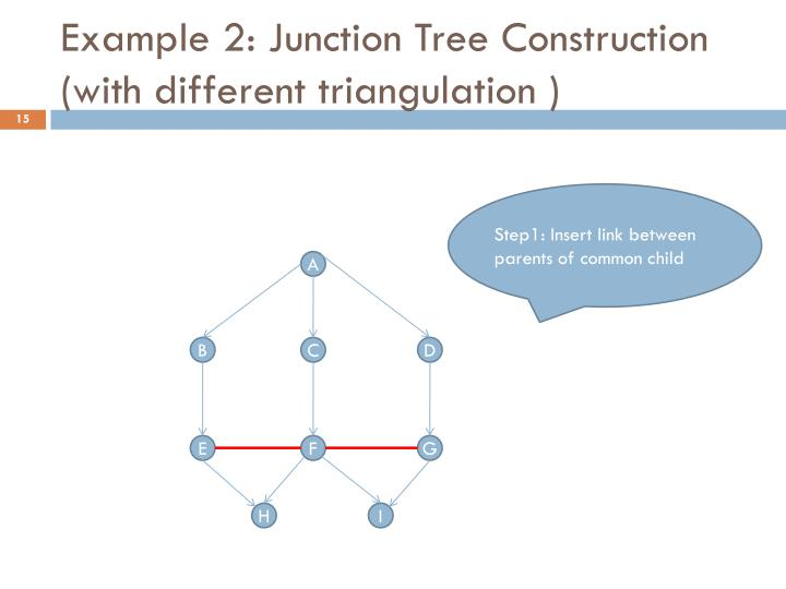 Example 2: Junction Tree Construction (with different triangulation )