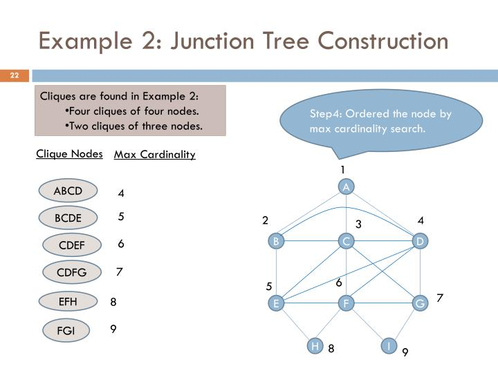 Example 2: Junction Tree Construction
