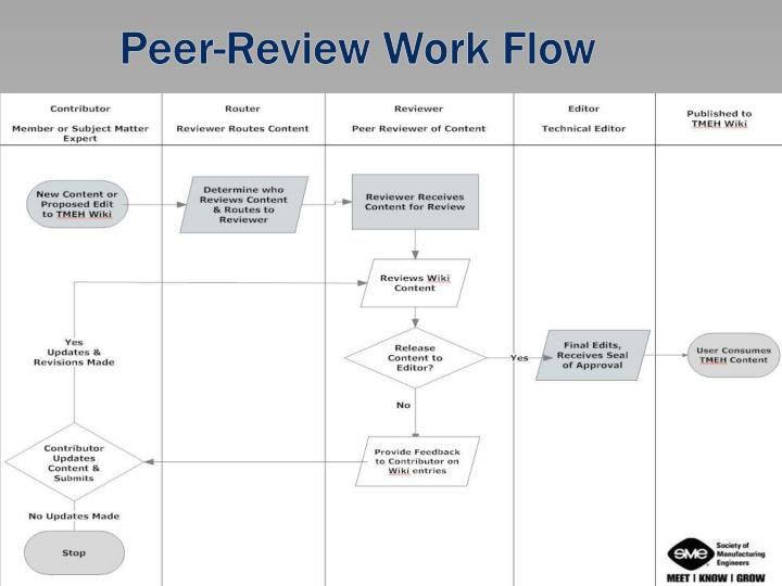 Peer-Review Work Flow