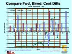 compare fwd bkwd cent diffs