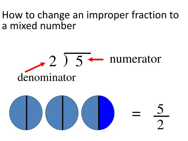 how to write a mixed fraction as an improper fraction
