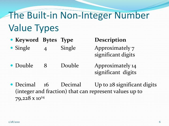 The Built-in Non-Integer Number Value Types