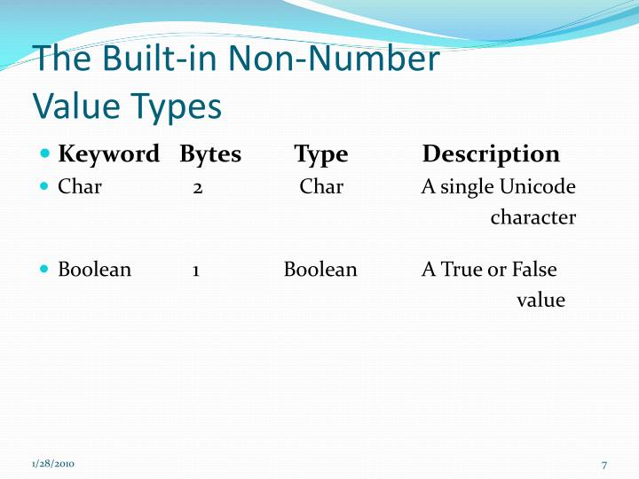 The Built-in Non-Number