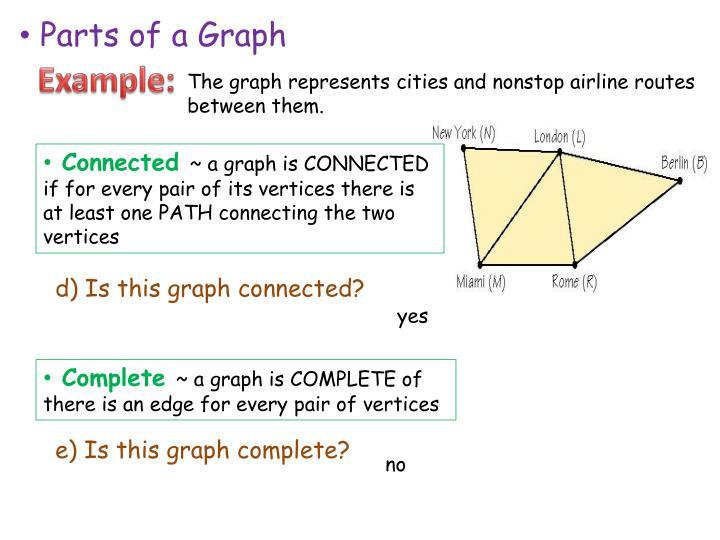 Parts of a Graph