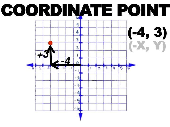 COORDINATE POINT