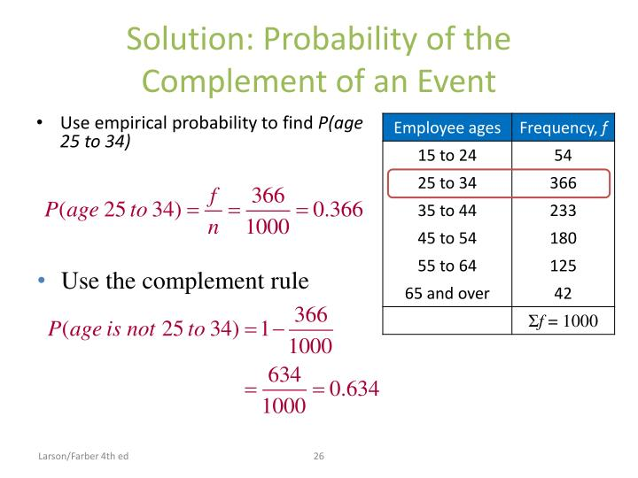 Solution: Probability of the Complement of an Event
